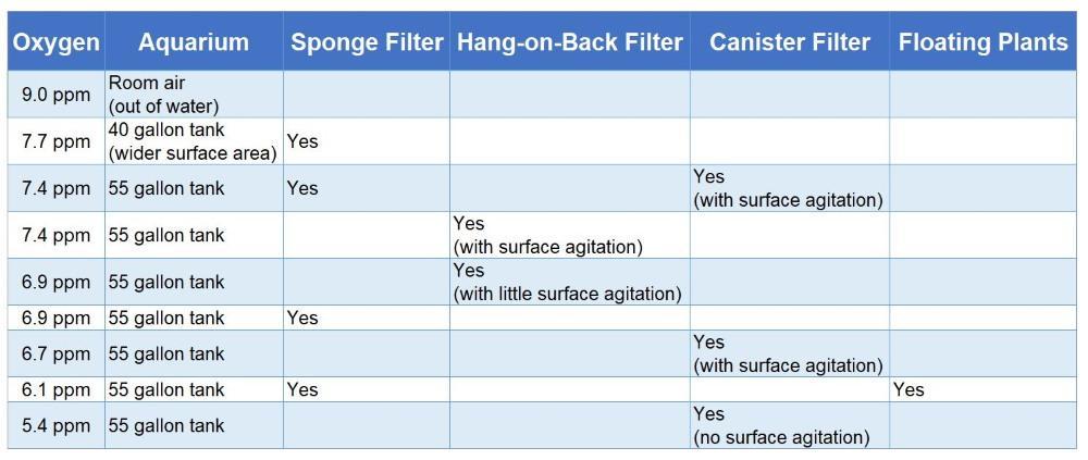 Resultados de experimentos para aumentar el oxígeno disuelto en diferentes configuraciones de acuarios